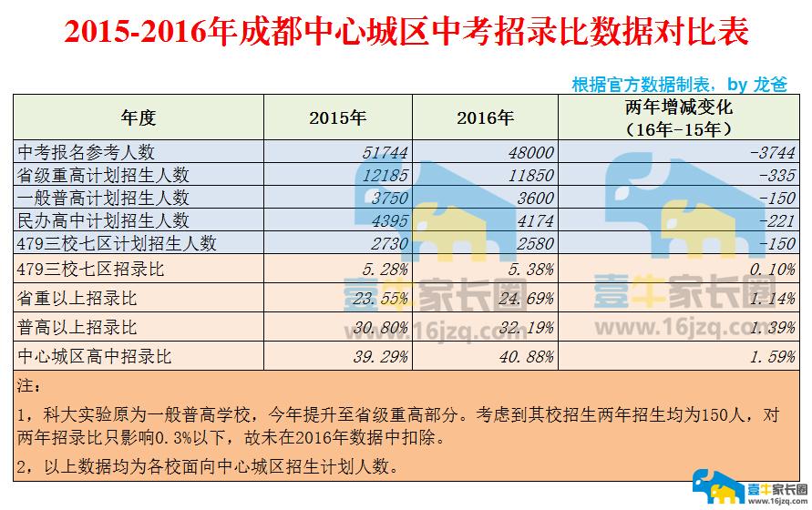 2015-2016年成都中心城区中考招录比数据对比表20160612110738_副本.png