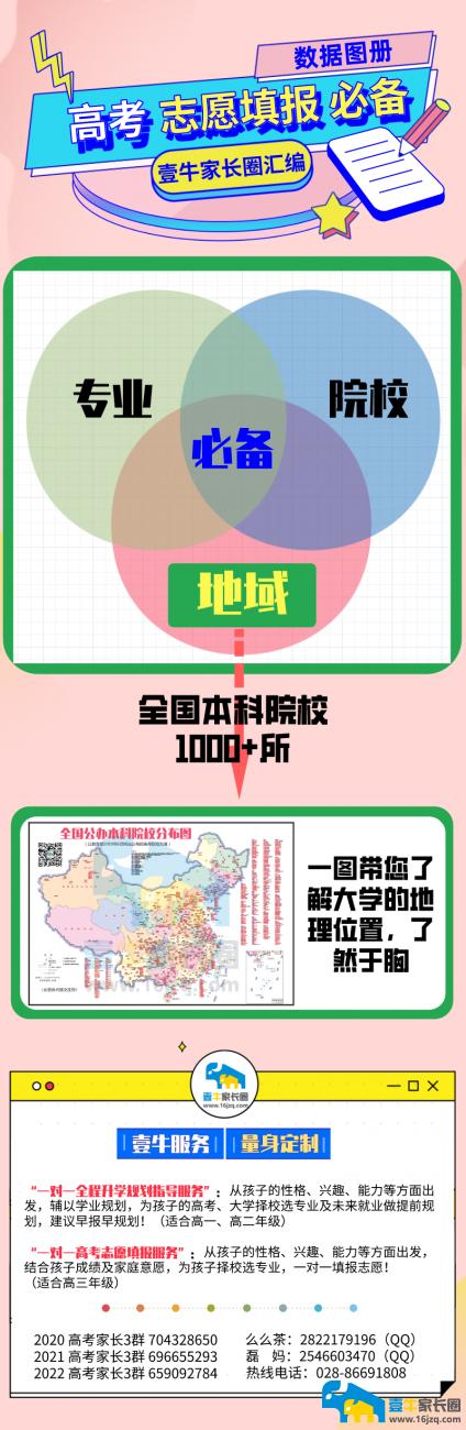 地域(院校分布图).png